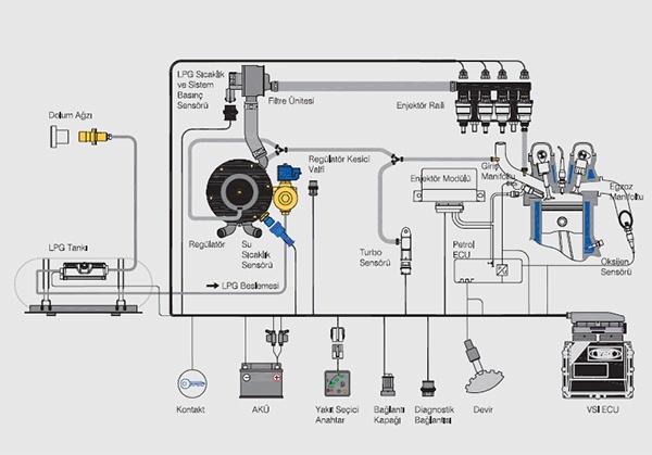 VSI-DI LPG Sistemi Þemasý