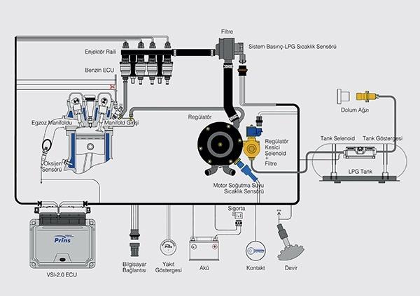 VSI2-LPG Sistemi Þemasý